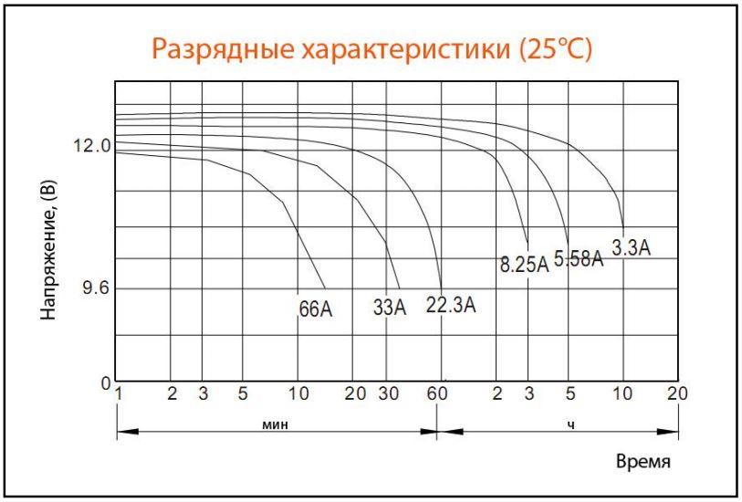 Разрядные характеристики постоянным током при 25°С
