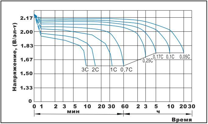 Разрядные кривые постоянным током при 20°С